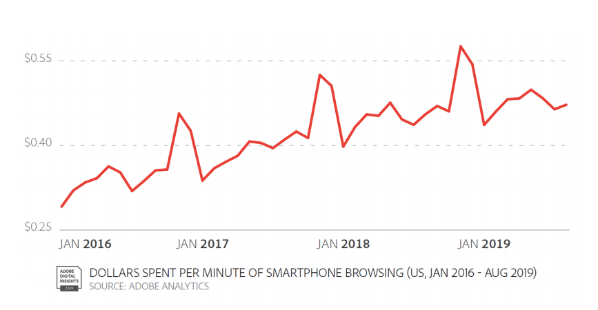 Dolar Spent Per Min of smartphone browsing graph