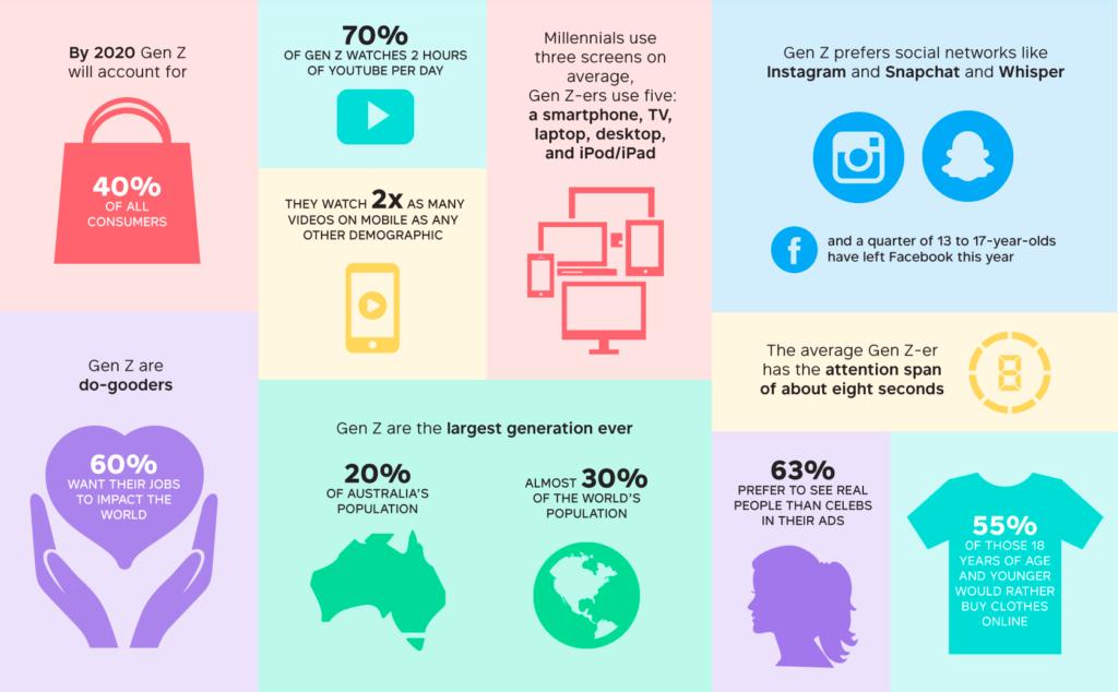 Generation Z stats