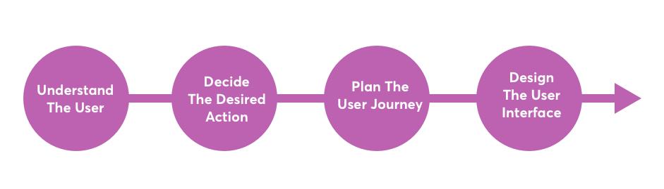 UI/UX process diagram