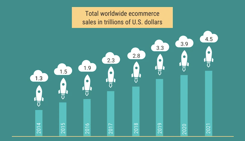 shopify worldwide ecommerce sales in 2020 graph