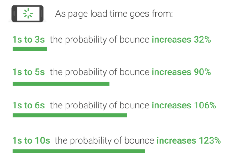 google bounce rates by page load