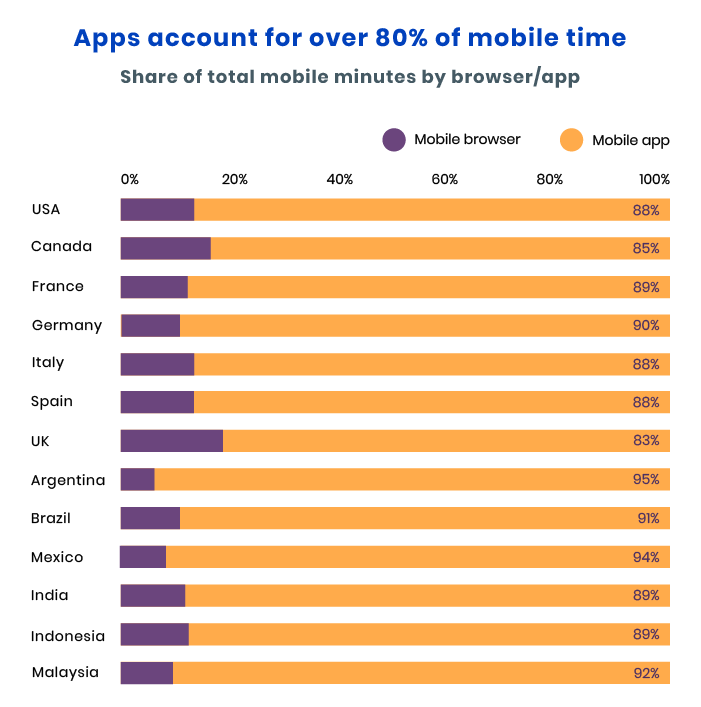 progressive web apps vs native mobile apps for eCommerce store