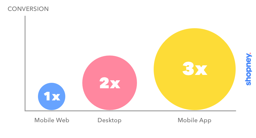 mobile conversion rates chart by sales channel