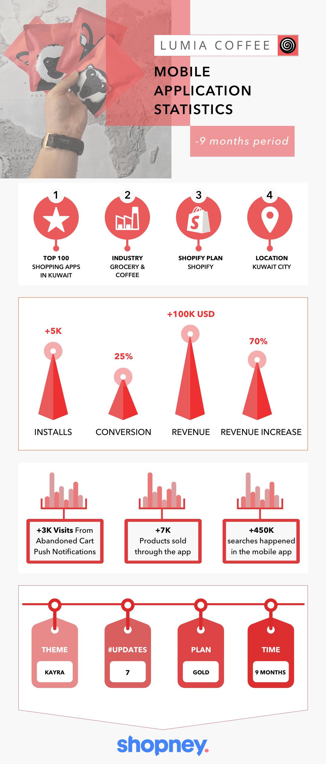 shopify mobile app success story
