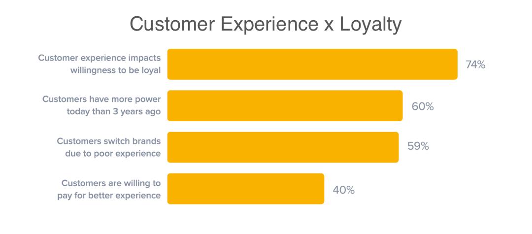 Customer Experience x Loyalty Chart : Smile.io