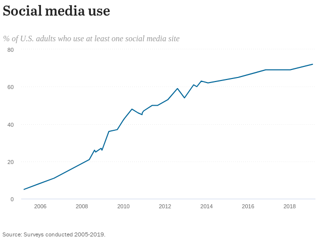 social use in the US