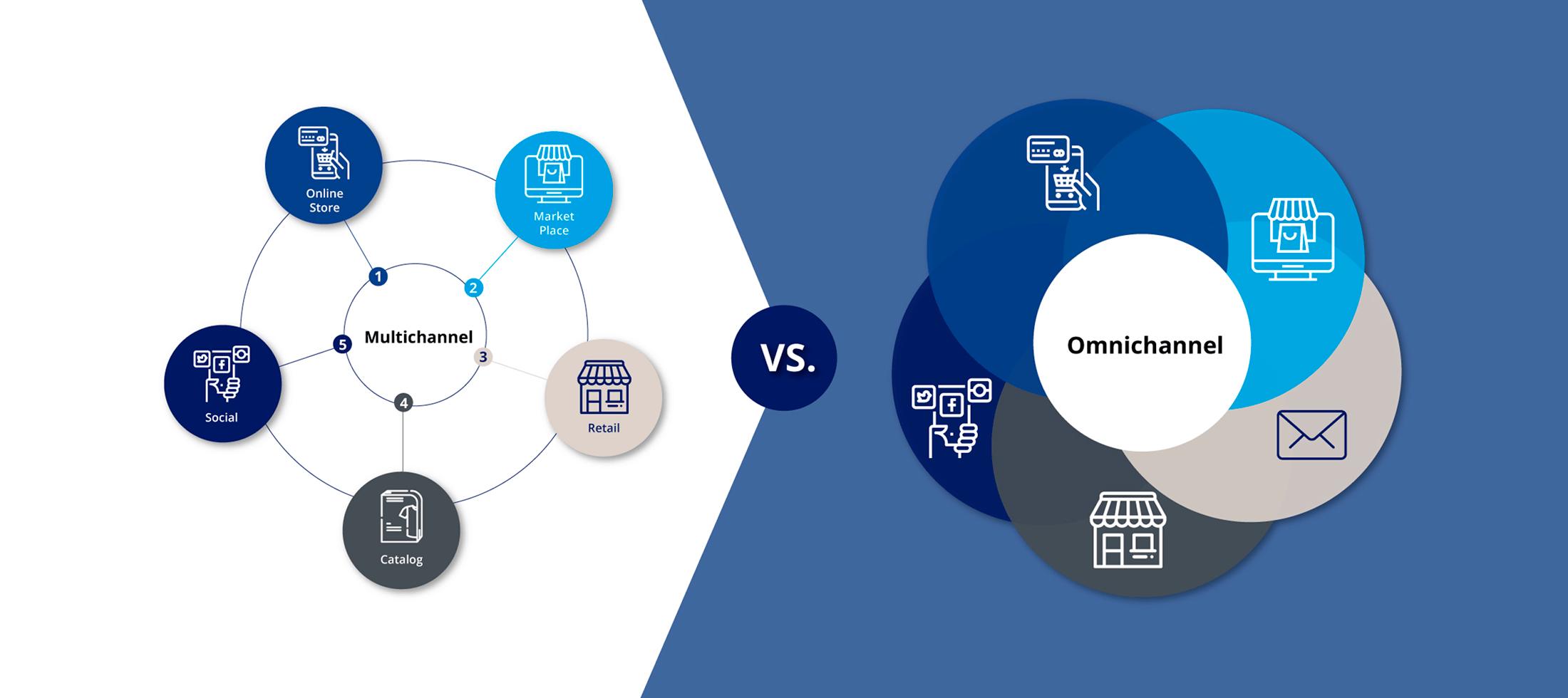 Multi-channel vs Omnichannel chart