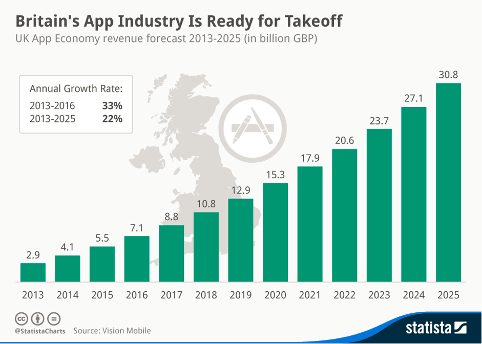 Britain's mobile app industry growth